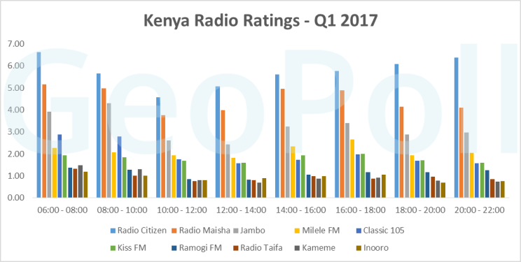 Kenya Q1 radio Ratings.fw.png