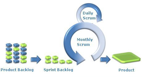 Agile/Scrum | Knowledge and Objects Inc