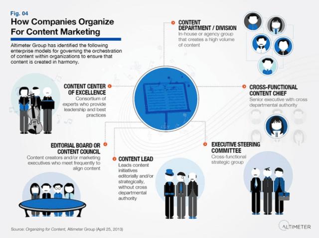 Altimer Content Marketing Organization