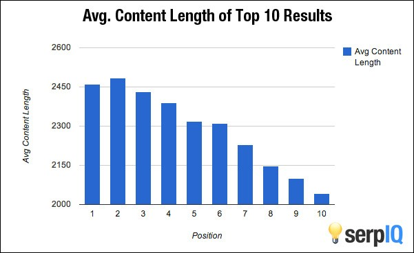 Avg Content Length of Top 10 Results