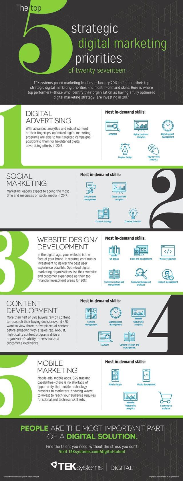 Strategic Digital Marketing Priorities Infographic compressed.jpg