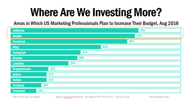 Where we are investing more