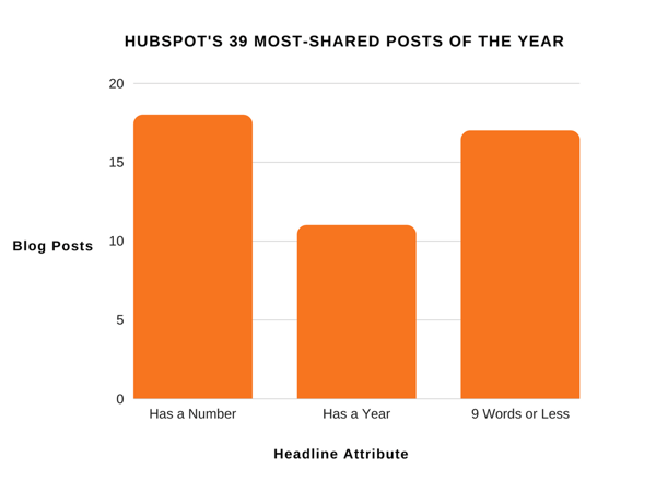 HubSpot Most Shared Posts