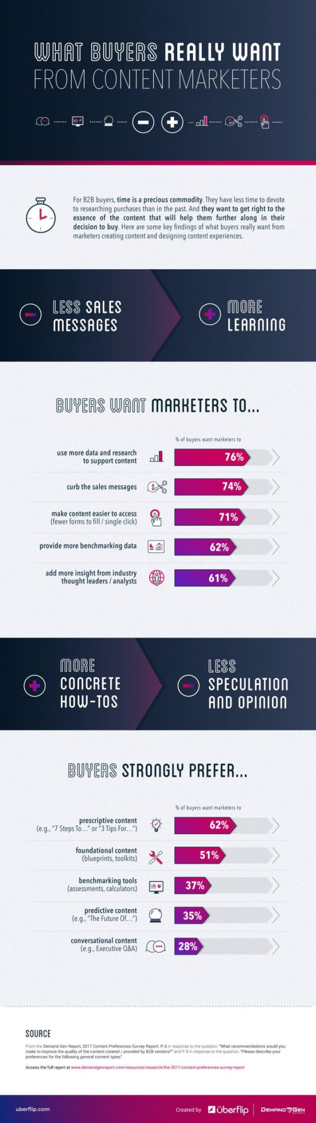 What Buyers Really Want From Marketers Infographic compressed