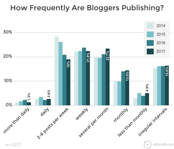 How-often-should-blogs-publish-posts
