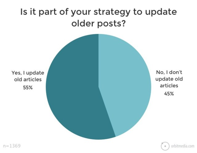Is-it-part-of-your-strategy-to-update-older-posts-