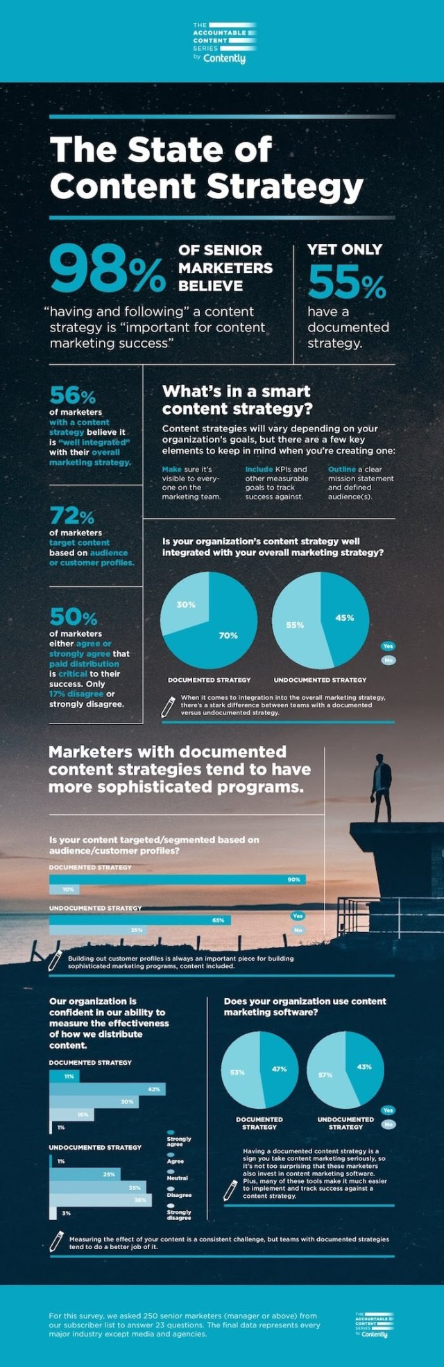 State of Smart Content Strategy Infographic compressed