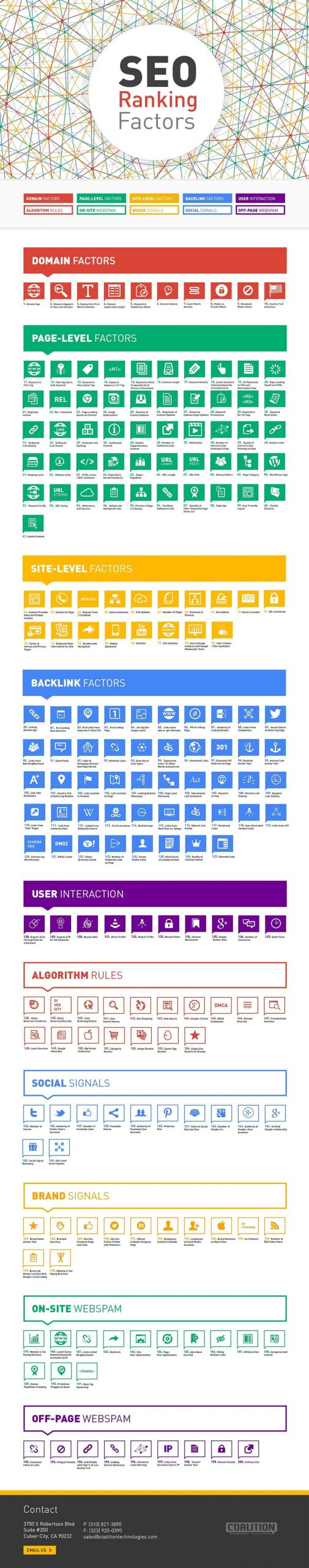 SEO ranking factors infographic compressed