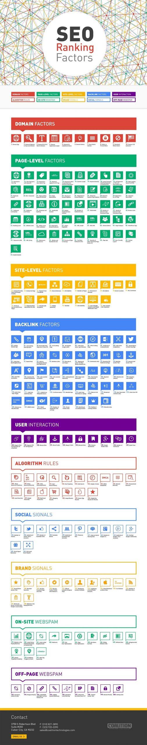 SEO ranking factors infographic compressed
