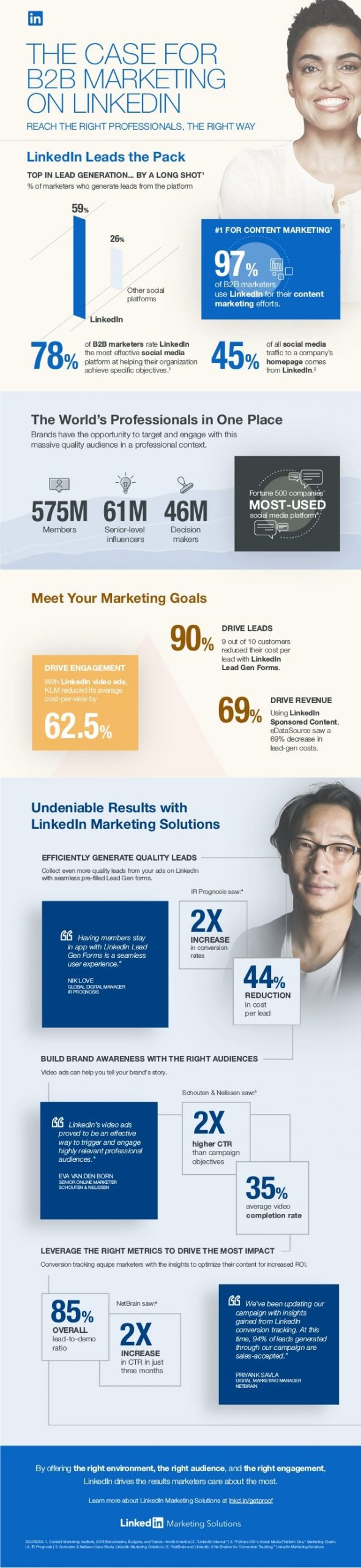 The Case for BB Marketing on LinkedIn compressed