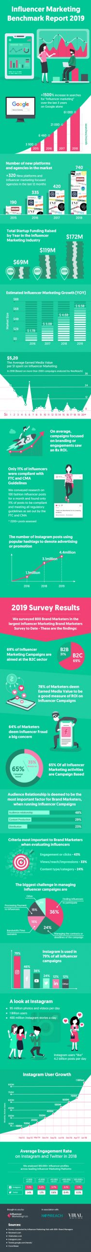 Influencer Marketing Benchmark Infographic compressed