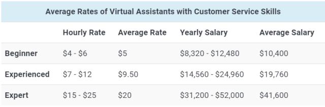 average rate VA customer service