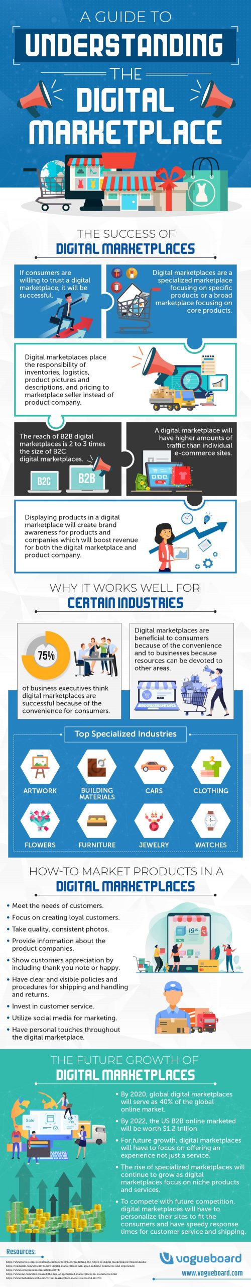 Digital Marketplace Infographic compressed