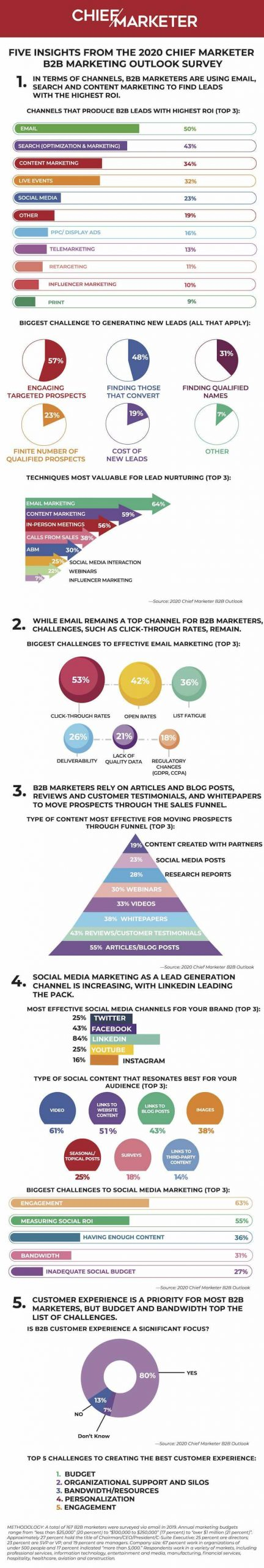 infographic BB marketing outlook survey