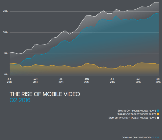 The rise of mobile video