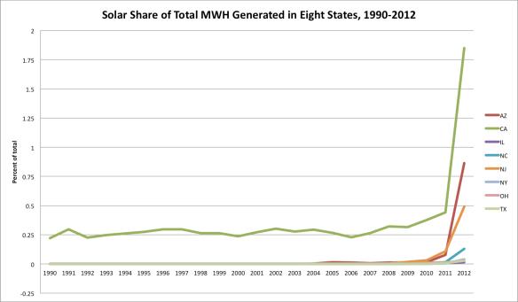solar share since 1990