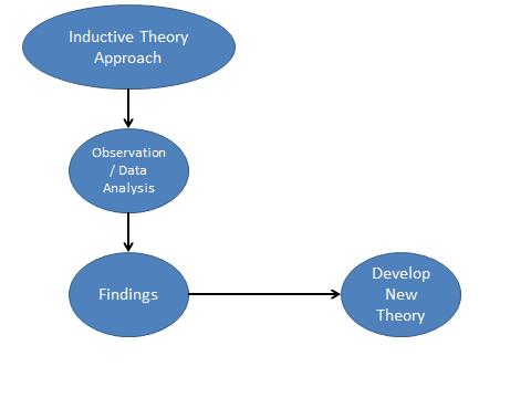 Quantitative Research Method – Part 5