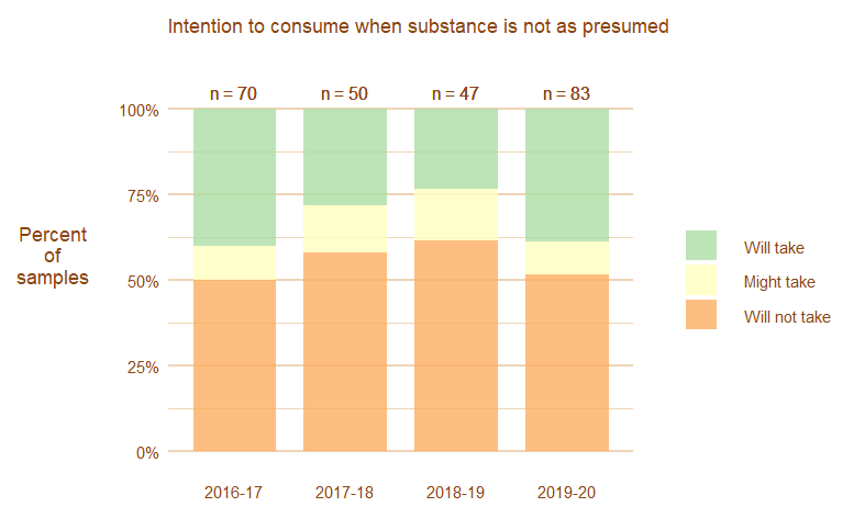 Image, graph showing amount of people changing their minds about consuming their substances when they were not as presumed