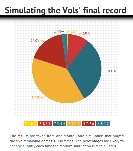 Infographic for Vols' final record