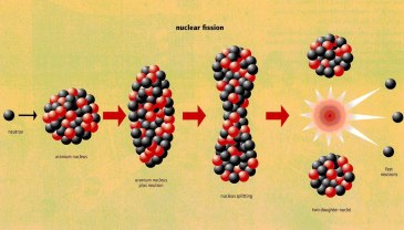 Nuclear-Fission
