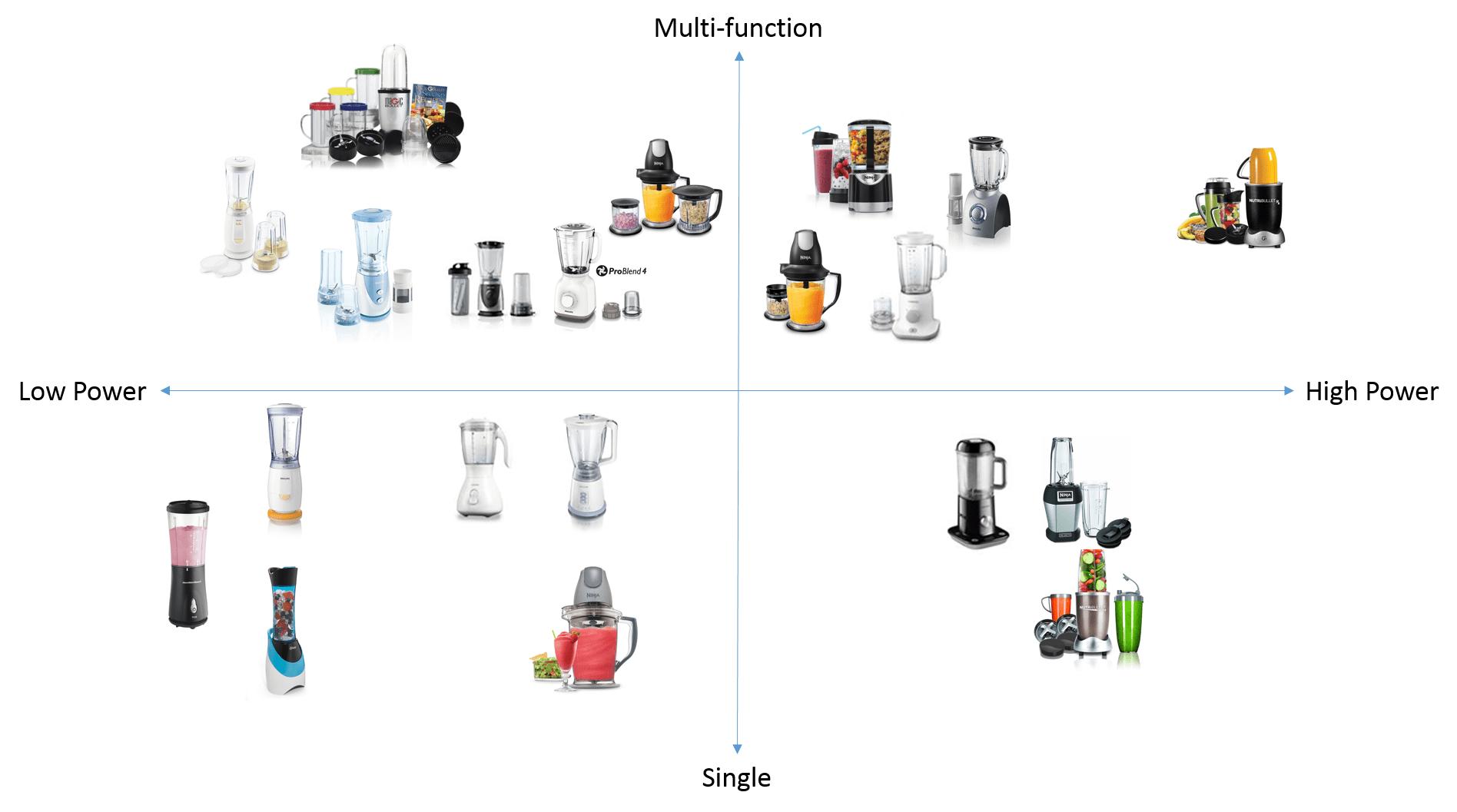 Blender Investigation Y S Design