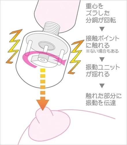 電マの仕組み