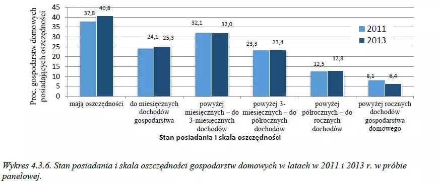 Tylko 40% Polaków posiada oszczędności