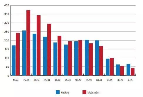 Liczba rachunków kartowych otwartych w latach 2010–2013 według płci i wieku (w tys. szt.)