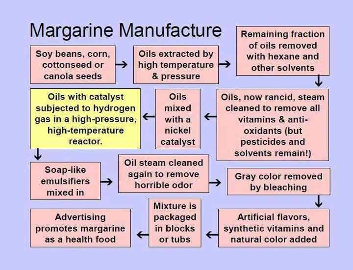 Proces produkcji margaryny