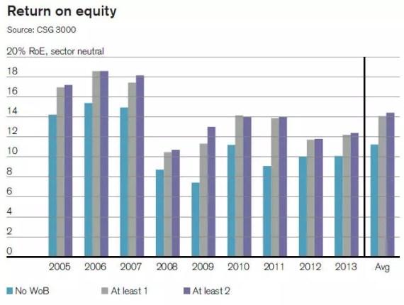 Rentowność kapitału własnego (sector-neutral)