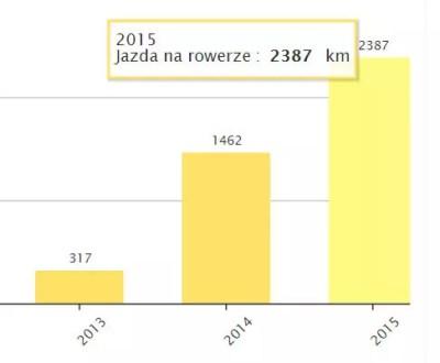 Jazda na rowerze 2015
