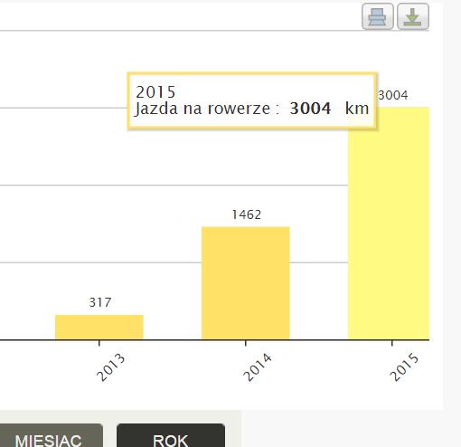 3 tys. km przejechane na rowerze