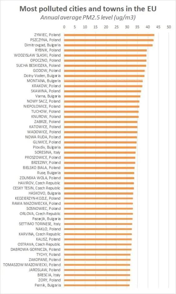 Raport WHO najbardziej zanieczyszczone miasta w Europie