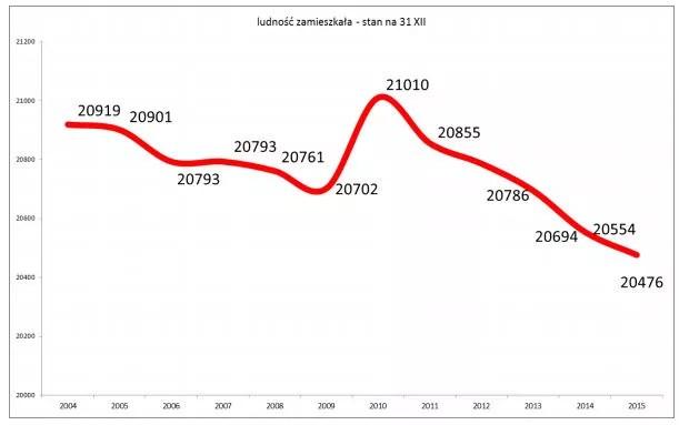 Liczba ludności w gminie Góra w latach 2004-2014