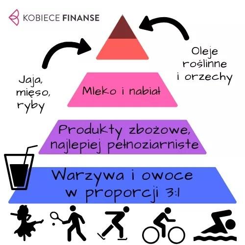Piramida żywienia aktualna na rok 2018 - blog Kobiece Finanse