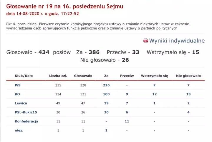 Podwyżki dla polityków - głosowanie w sejmie