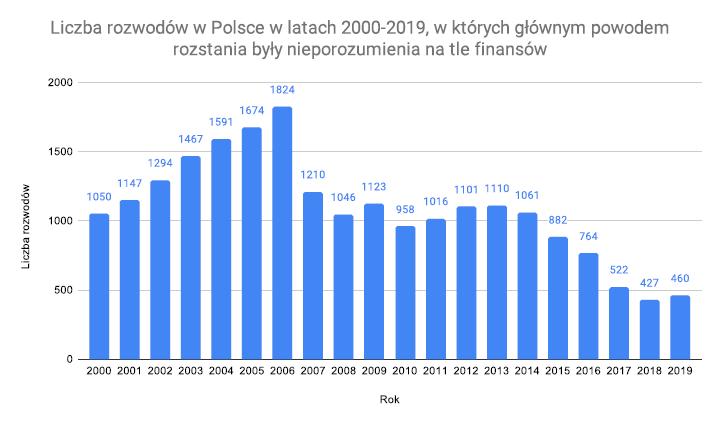 Rozwody w Polsce w latach 2000-2019 a kłótnie w związku o pieniądze
