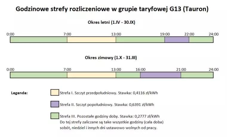 Godzinowe strefy rozliczeniowe w grupie taryfowej G13 w Tauronie, stan na 2021 rok.