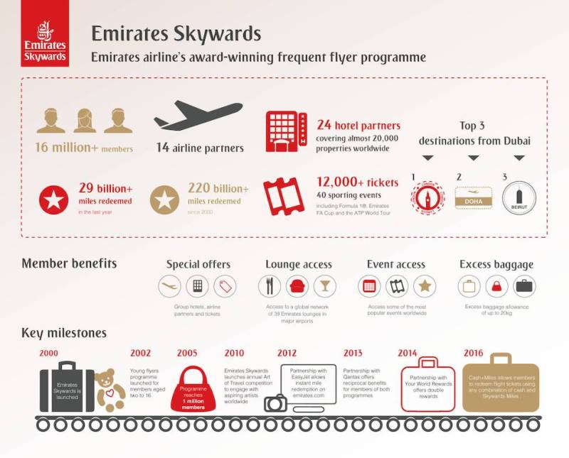emirates_skywards_infographic