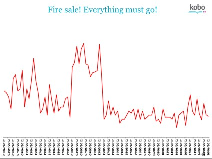 price chart b