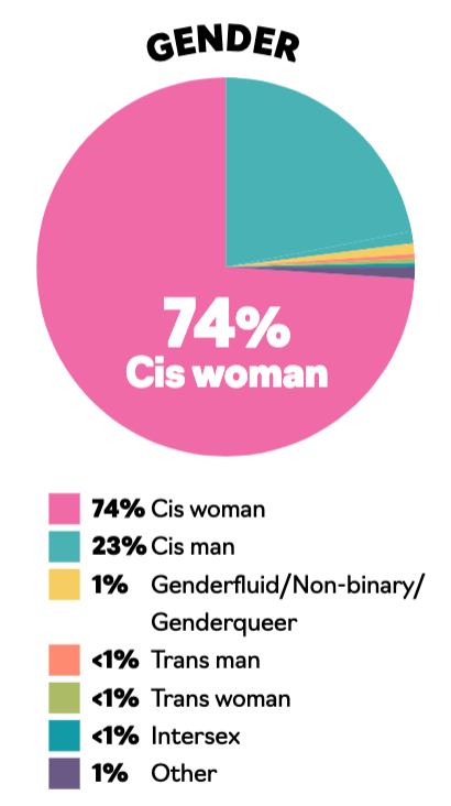 A pie chart illustrating the gender breakdown of people working in publishing: 74% cis woman; 23 % cis man; 1% nonbinary/genderfluid; < 1% trans man; < 1% trans woman; < 1% intersex; 1% other