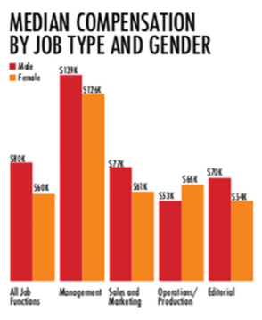 """Image description: A bar graph titled """"Median Compensation by Job type and Gender"""" illustrates that across all publishing jobs, men continue to out-earn their female counterparts.  In all job functions, men earn on average $80k while women earn $60k. In management, men earn on average  $139k; women earn $129k. In sales and marketing, men earn on average $72k; women earn $61k. In Operations and production, men earn $53k; women earn $66k. In editorial, men earn $70k; women earn $54k."""