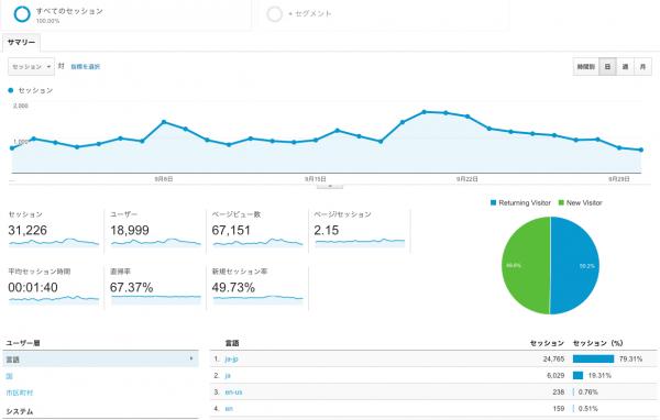 【9月運営報告】おかげさまで9月は6万7千PV 、1万9千UUでした!前月比12000PV増です!