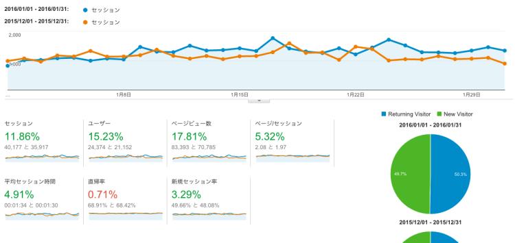 【運営報告】1月はついに8万PVオーバー!前月比15%以上伸びました!