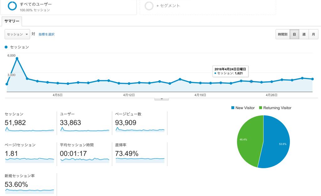 【運営報告】4月のPVは9万3千オーバー!!過去最高のPVを記録しました!