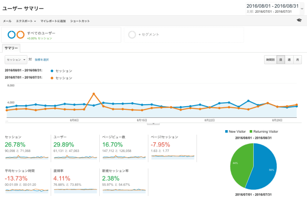 【運営報告】8月のPVは14万PVオーバー!ユニークユーザーは前月比30%アップ!