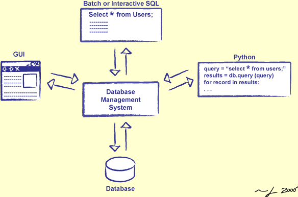 dbms_interaction