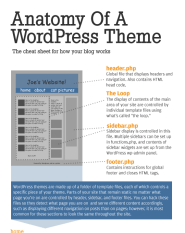 anatomy-wordpress-yoast-land
