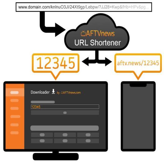 How the URL shortener works