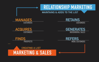 what is marketing - here is the secret